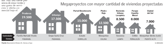 Megaproyectos RM